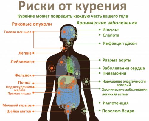 Риски от курения