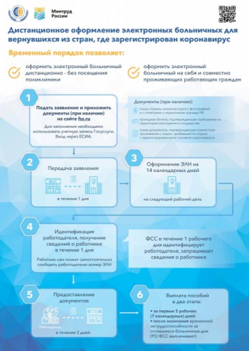 дистанционное оформление больничных для вернувшихся из стран, где зарегистрирован коронавирус